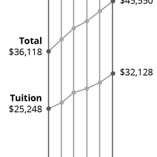 Thumb 220 tuition increases 1 02