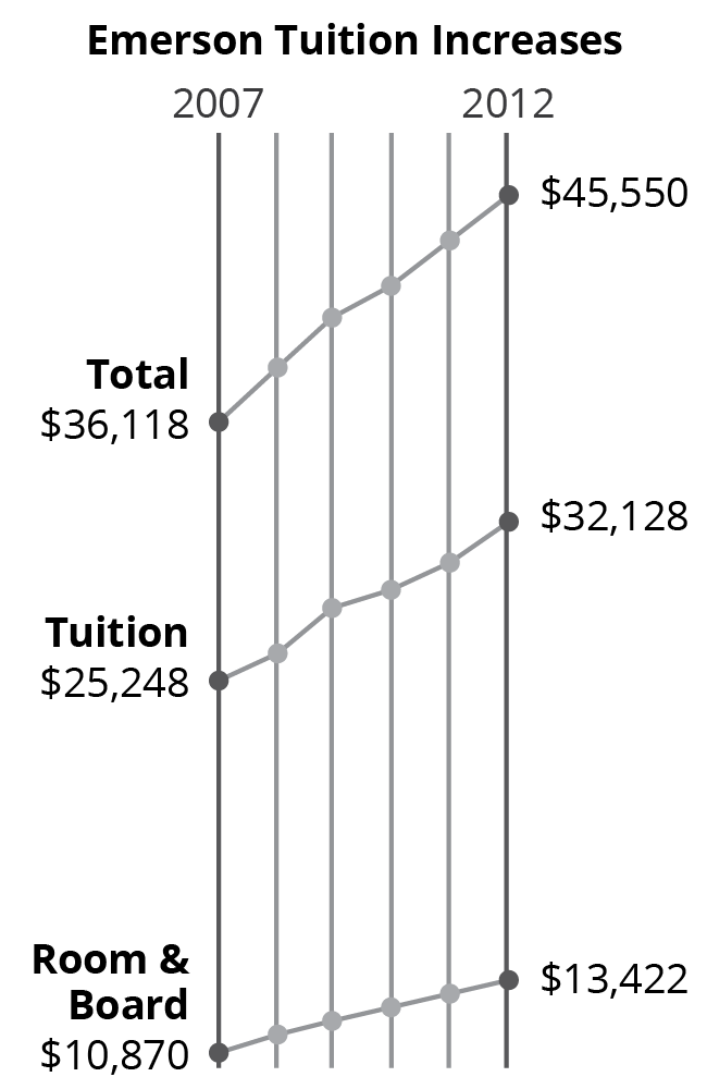 Tuition increases 1 02