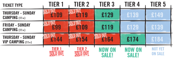 Boardmasters Ticket Tier System