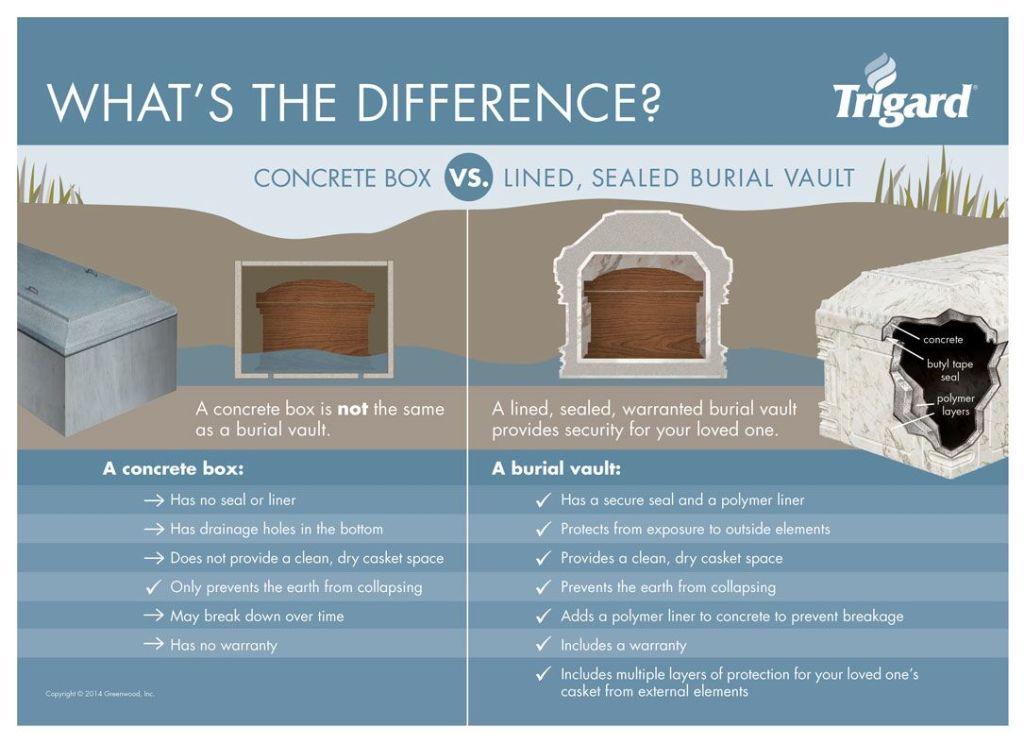 Vault vs. Grave Box