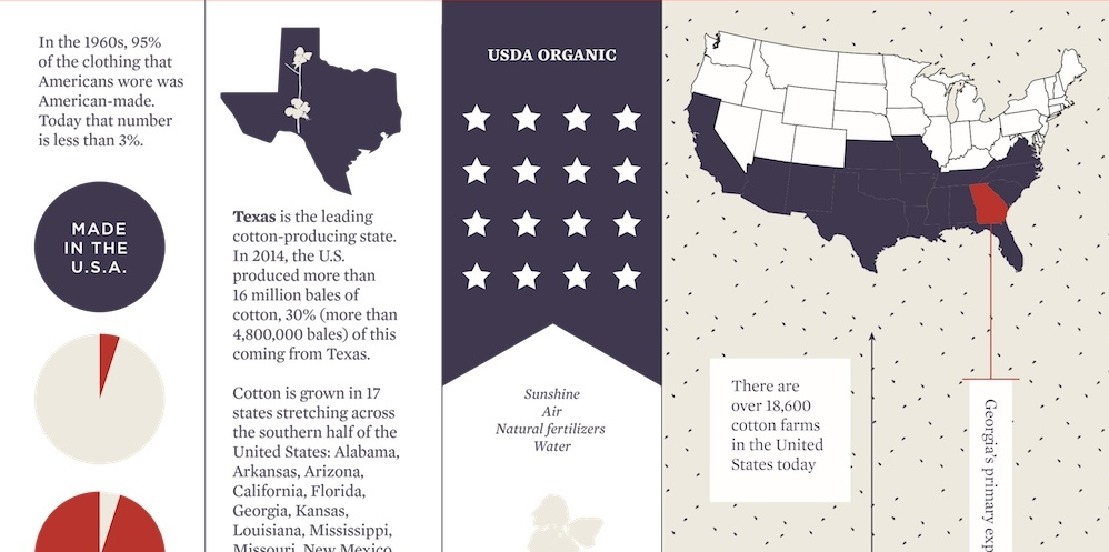 Style: Made in the U.S.A. Infographic