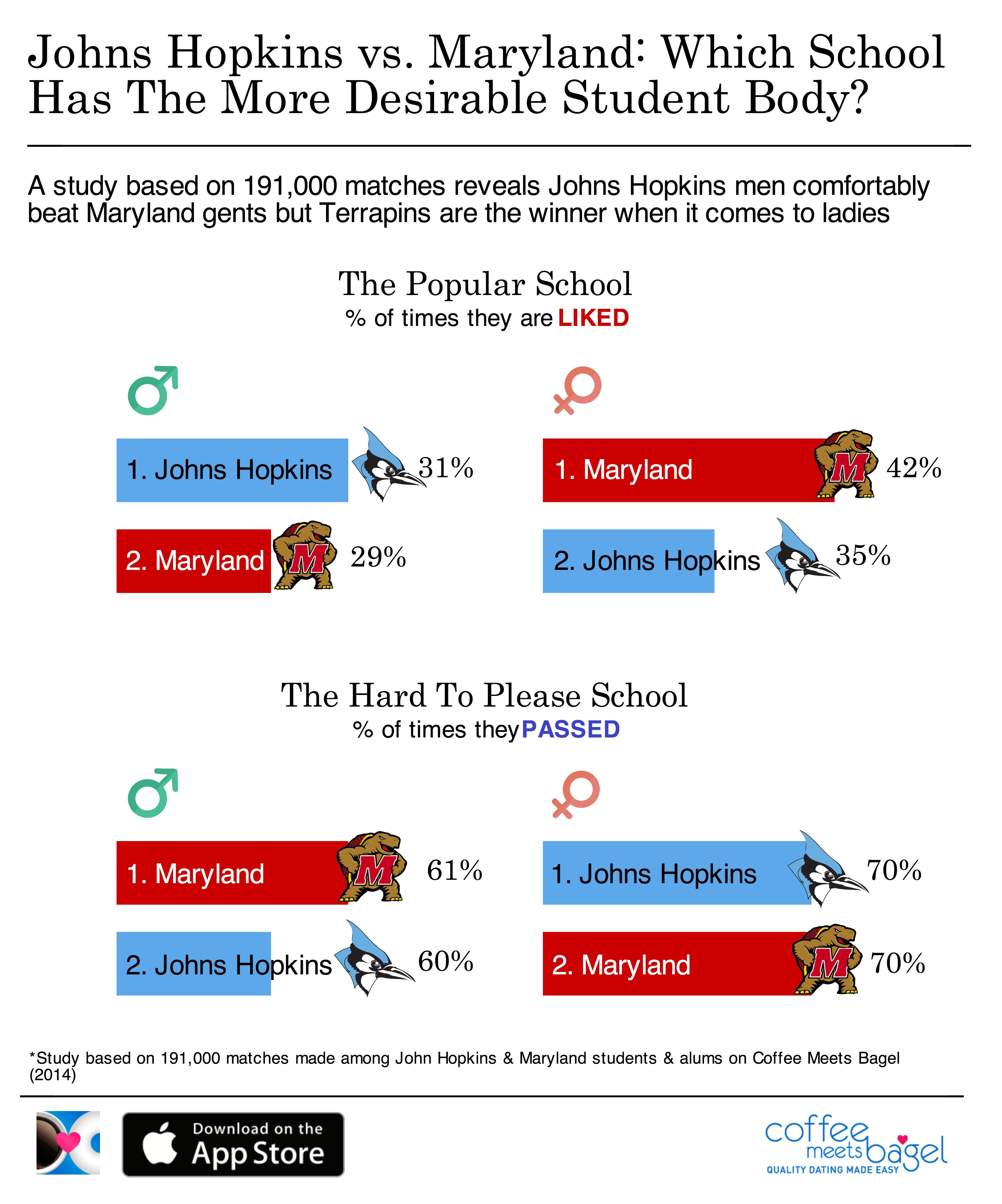 John Hopkins vs. Maryland