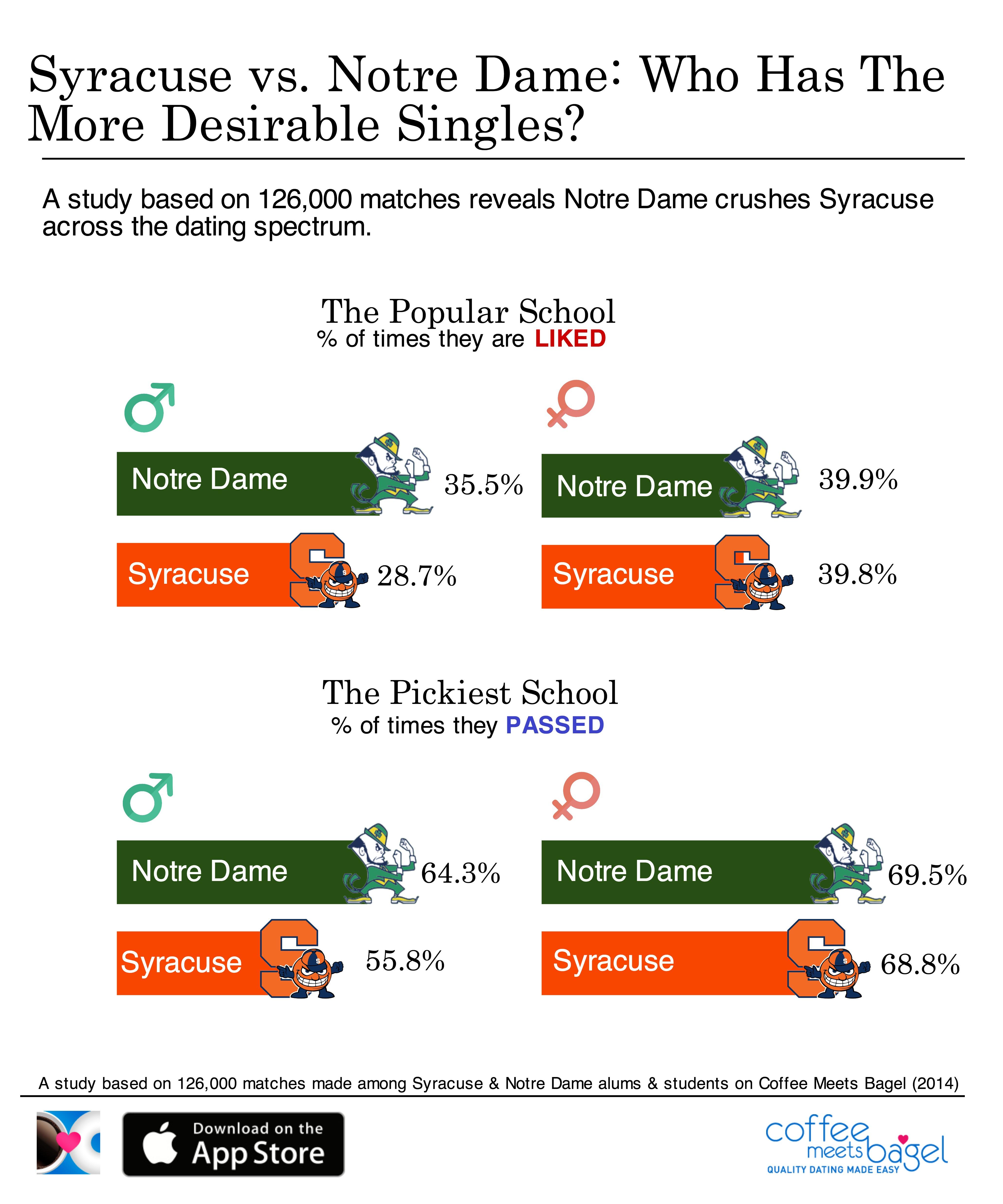 Syracuse Orange vs. Notre Dame Fighting Irish