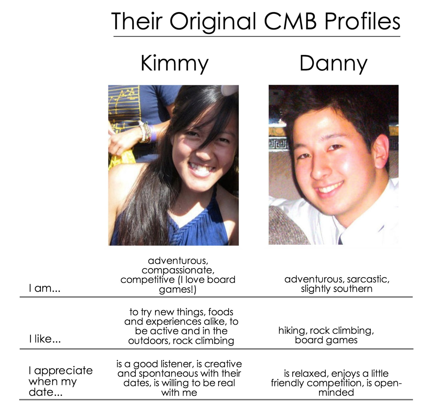 Danny And Kimmy's Profiles