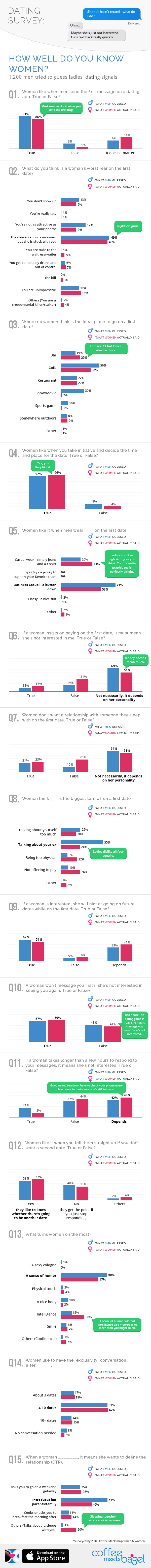 Online Dating Statistics For Him