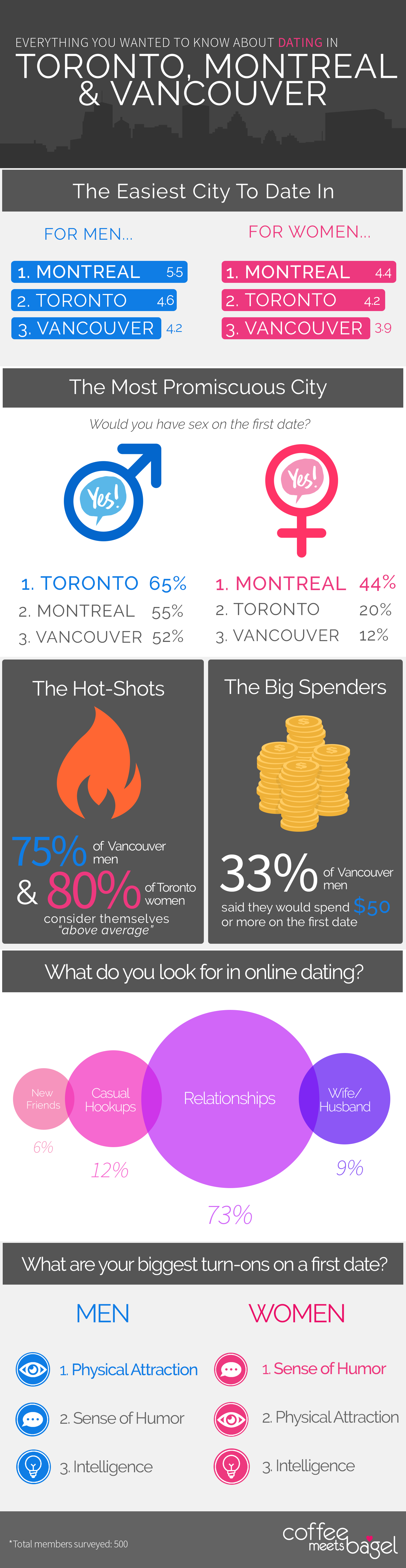 Canadian online dating sites