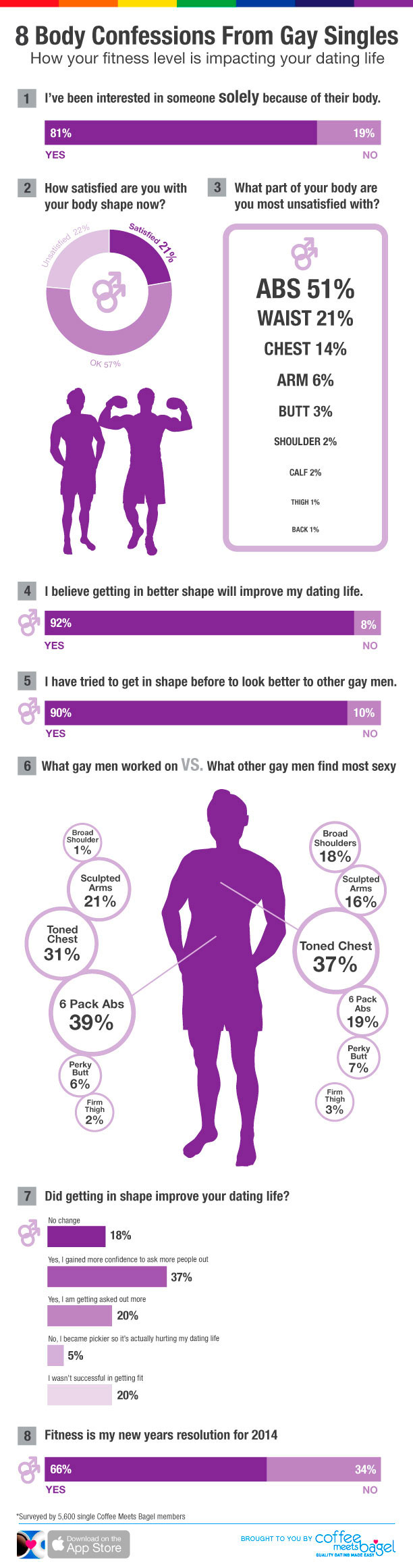 Gay Singles' Guide to New Year's Resolution around Fitness