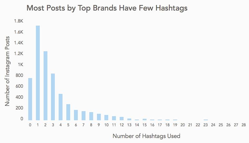 Instagram: Las publicaciones con hashtags generan más engagement
