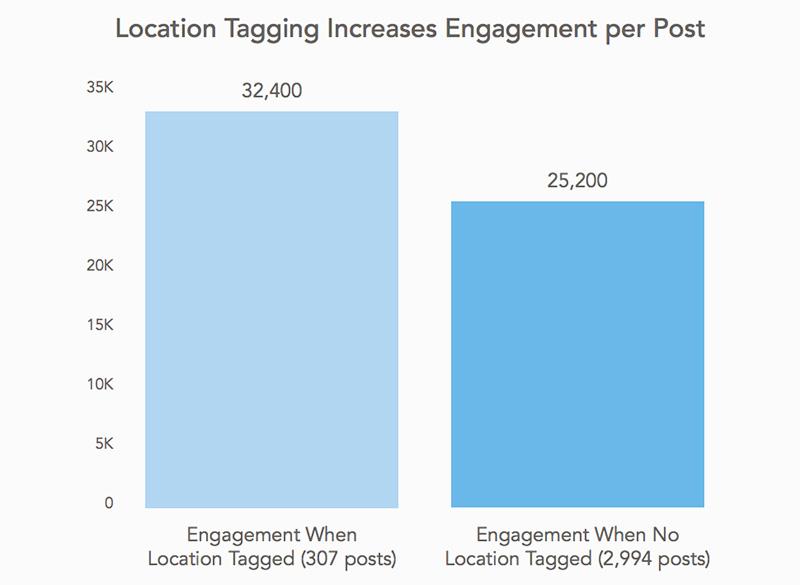 Instagram: Las publicaciones con tag del lugar generan más engagement