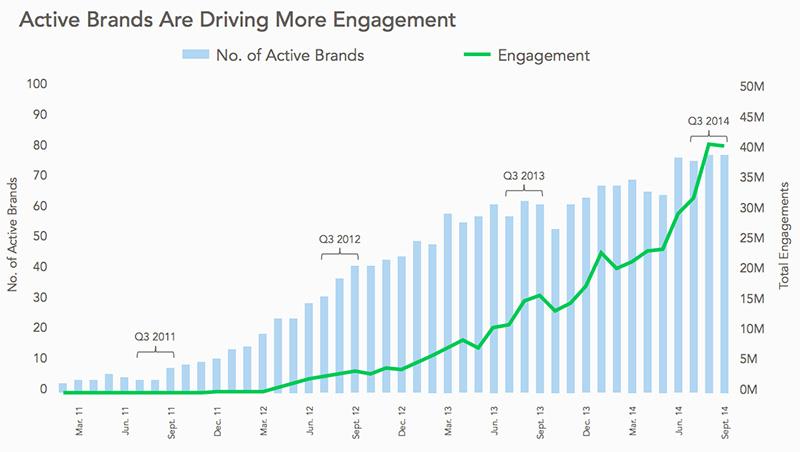 Instagram: Las marcas más activas generan más engagement
