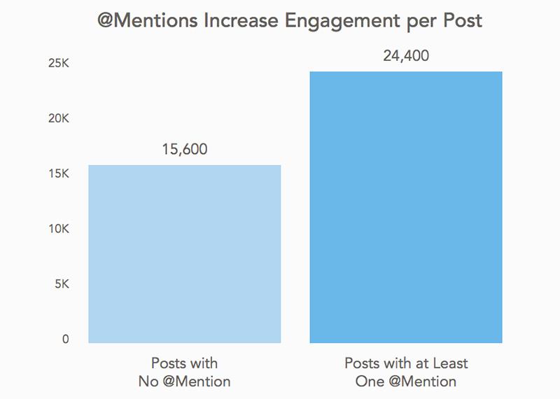 Instagram: Las publicaciones que incluyen @menciones reciben más engagement