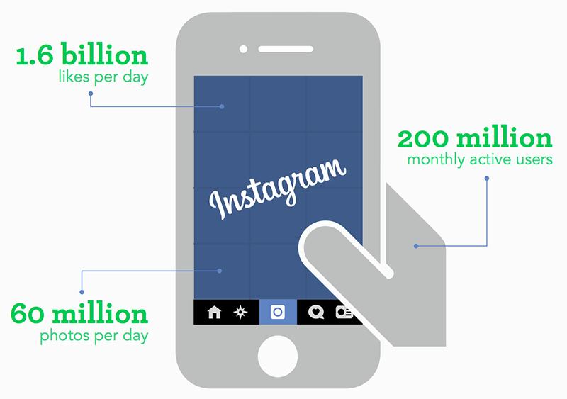 200 millones de usuarios en Instagram