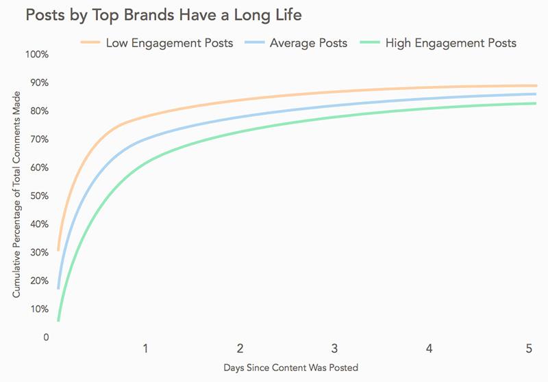 El tiempo de vida de una publicación en Instagram
