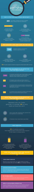 Monitoreo de marcas en Twitter