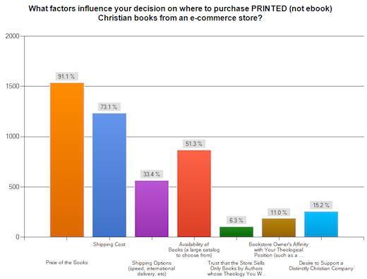 Factors Influence
