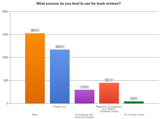 Review Sources