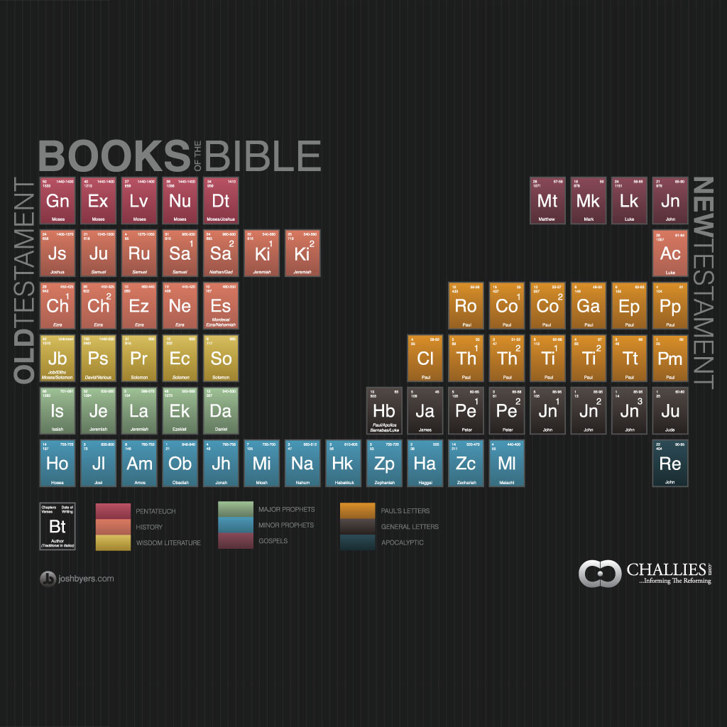 Tim Challies Visual Theology - Books of the Bible iPad-sized