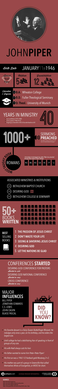 John Piper Infographic