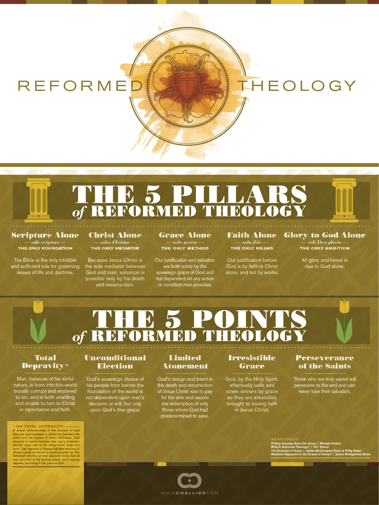 5 pillars of theology