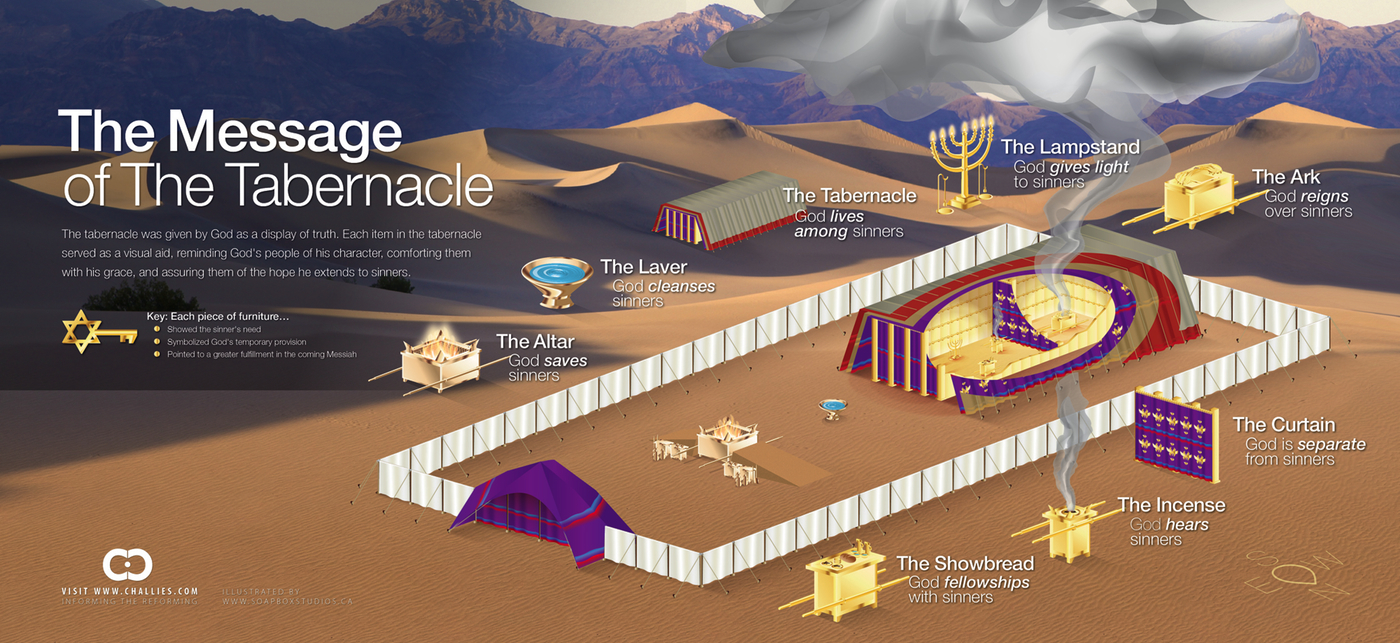 The Message of the Tabernacle
