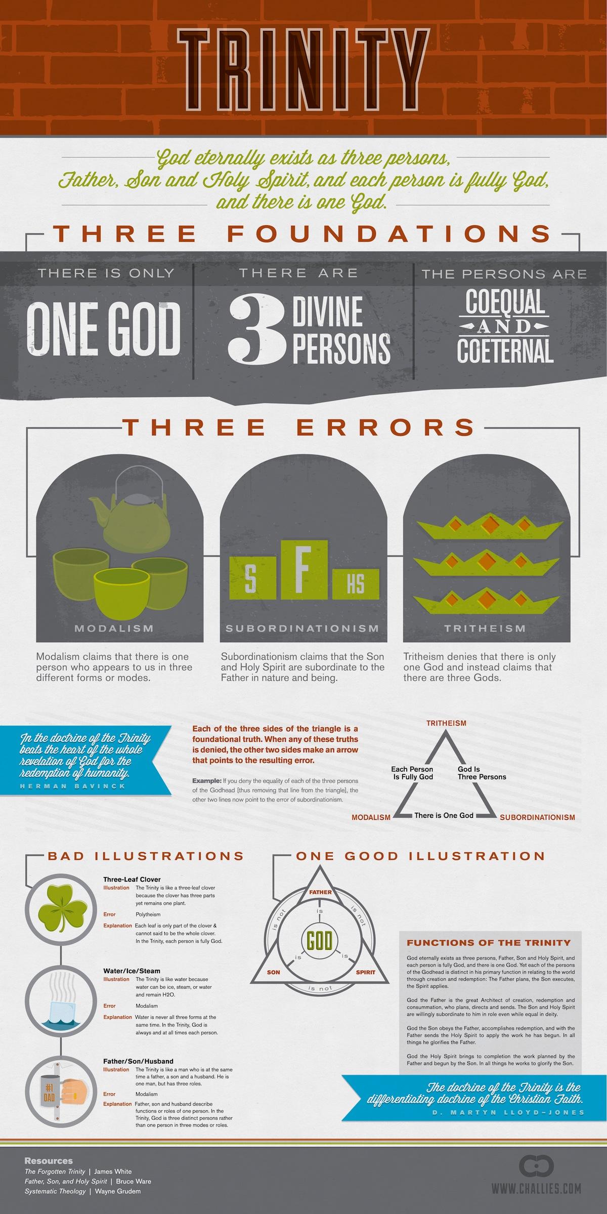 Trinity & Heresies