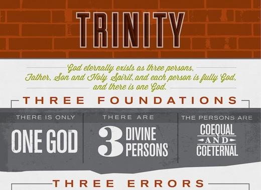 The Trinity Infographic