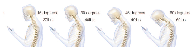 60 degree head bend can place 60 lbs of weight on cervical spine