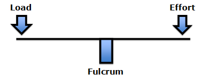 The fulcrum of a first class lever is the place where the forces are the greatest