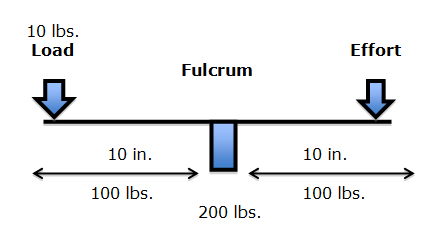 If the load was 10 lbs., and the distance from the fulcrum was 10 inches (the lever arm), the force on the fulcrum would be 100 lbs. (10 X 10). In order to remain balanced, the effort on the opposite side of the fulcrum would have to also be 100 lbs. The effective load applied to the fulcrum would be 200 lbs. Thus an actual load of 10 lbs. would have an effective load on the fulcrum of 200 lbs.