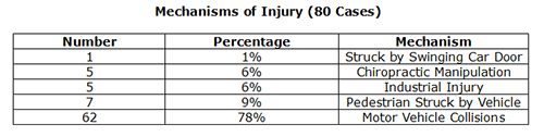 1% of injuries - car door; 6% - manipulation; 6% industrial injury; 9% pedestrian struck by vehicle; 78% motor vehicle collision