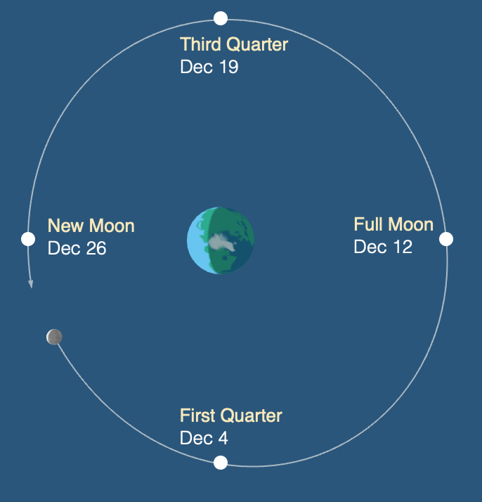 December Moon Phases