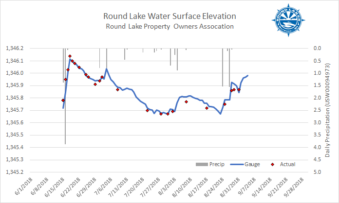 180904Water Surface Elevation