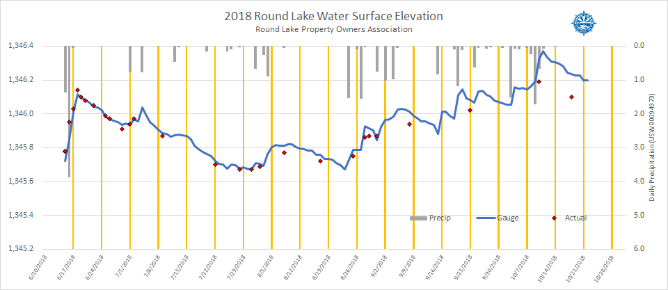 2018 Water Level History