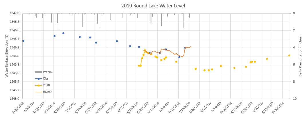 190727Water Level