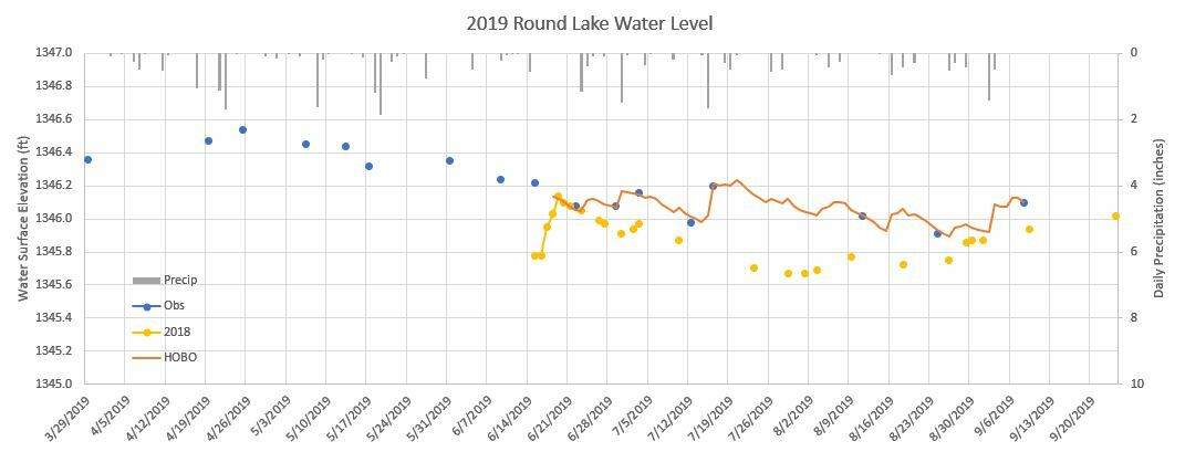 190909 Water Level