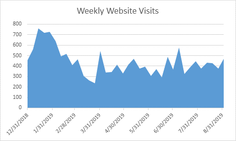 Weekly Website Visitors