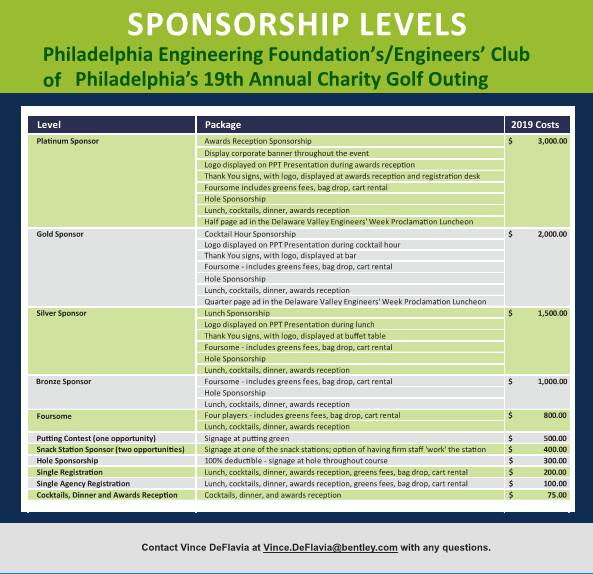 2019 Golf Outing Sponsorship Levels
