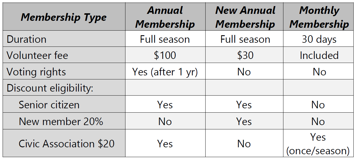 2019 Membership Types Revised