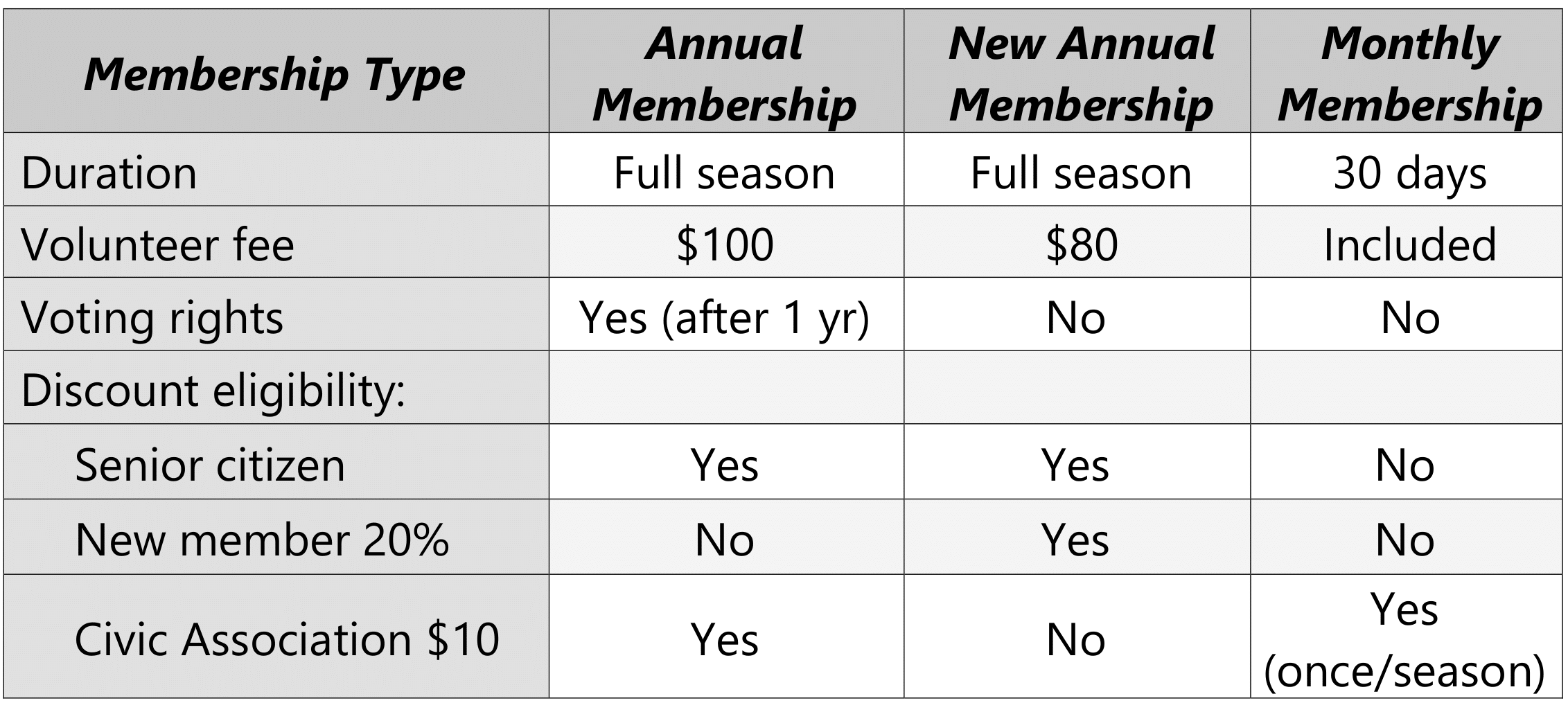 2020 Membership types rev