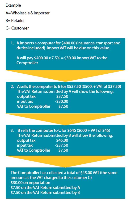 VAT Graphic