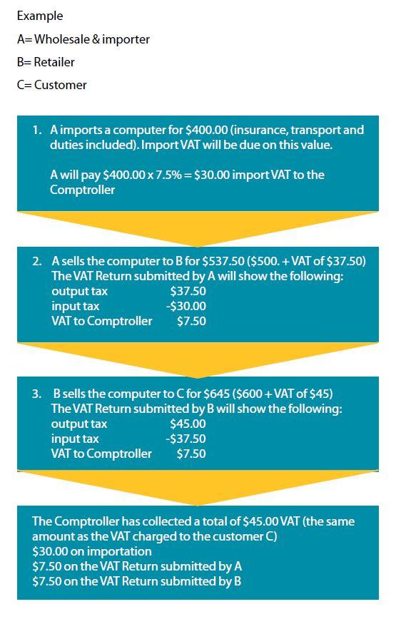 VAT Graphic