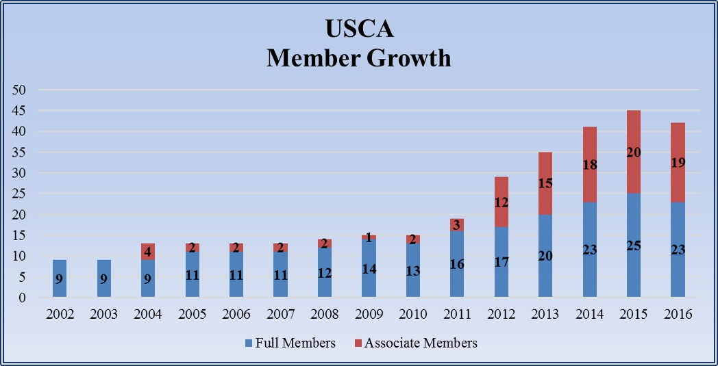 USCA Growth Chart through 2016