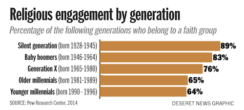 Chart of Religious Engagement by Generation