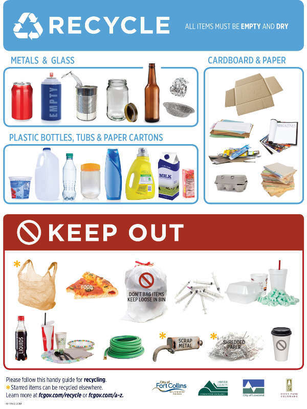 recyclable items sign