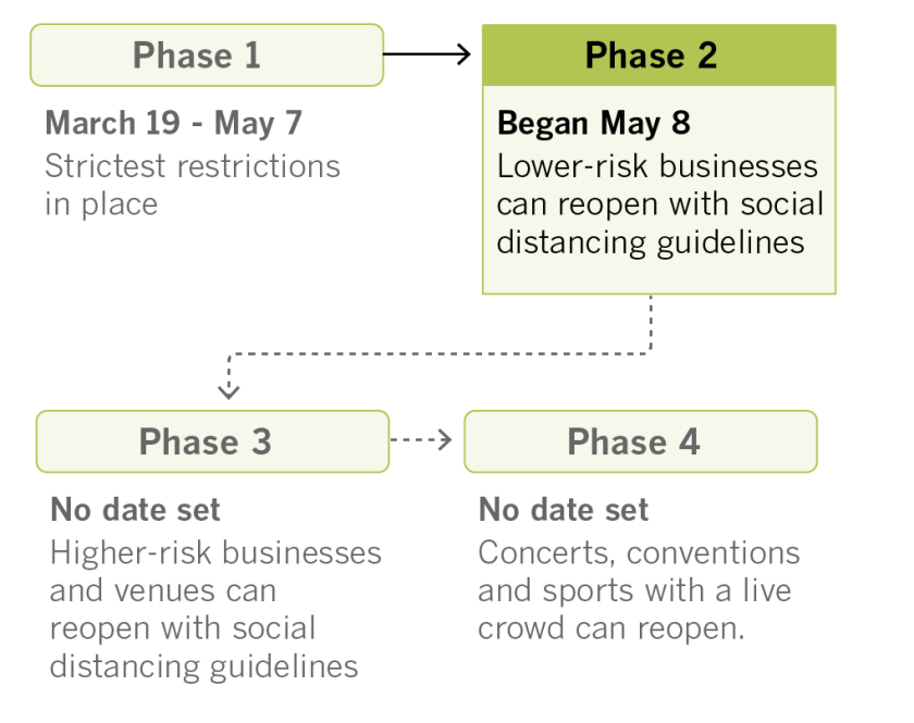 May 18 - CA Phased Opening.png