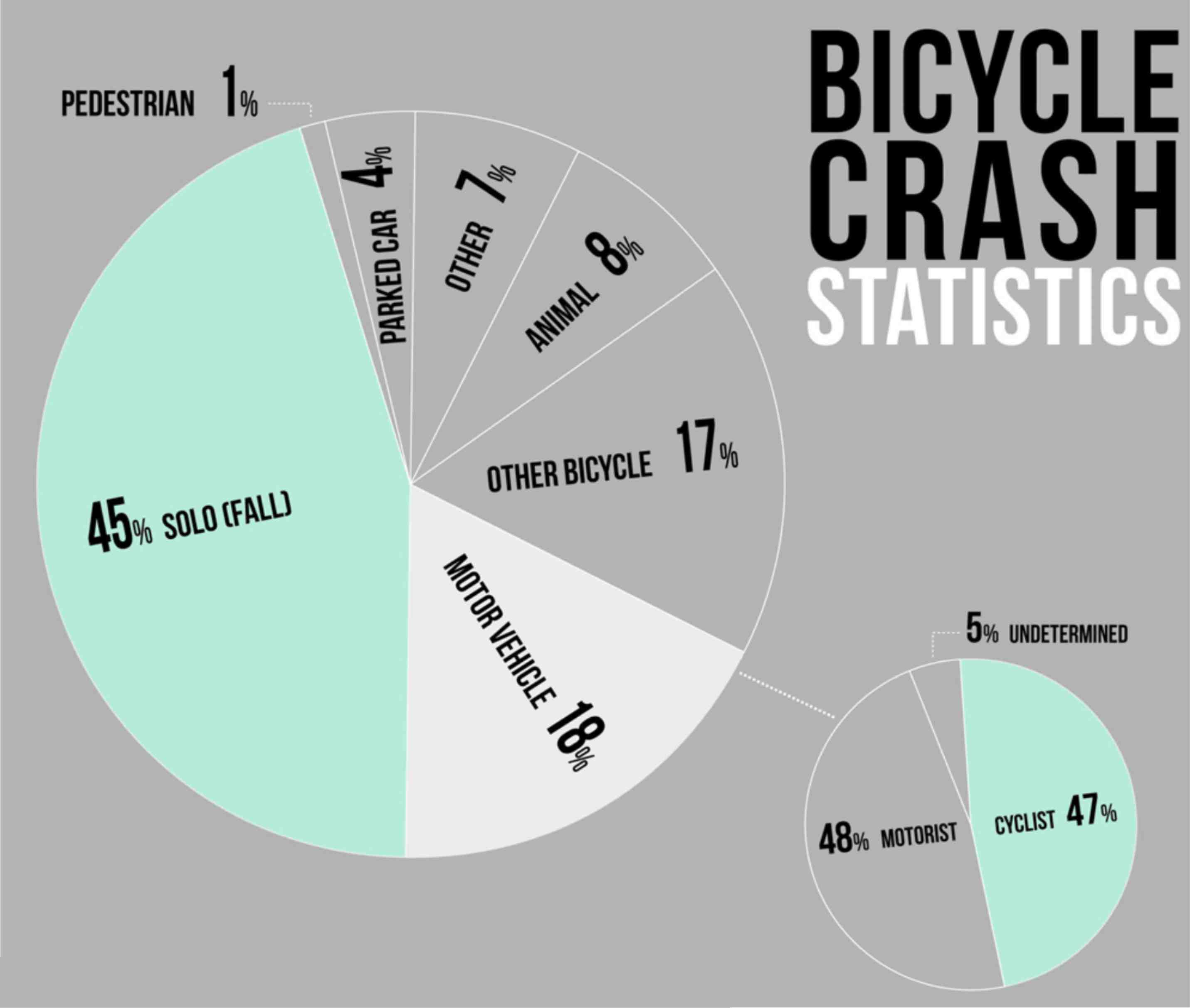 Crash Statistics Bikeoklahoma