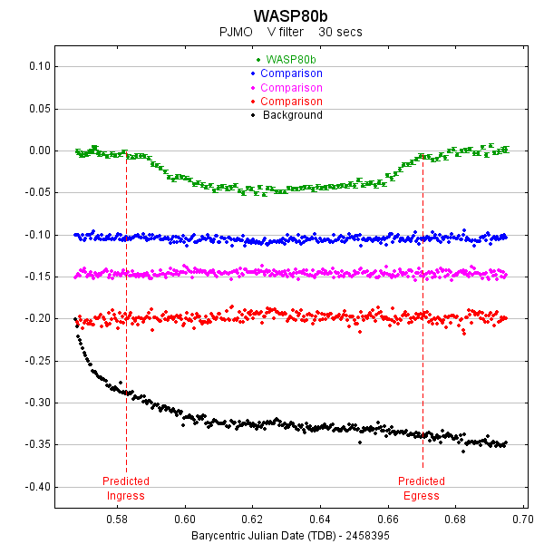Wasp-80b Light Curve
