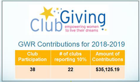 GWR 2019 Club Giving Contributions