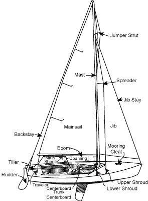 sailing terms diagram all wiring diagram Diagram of Parts of a Sail