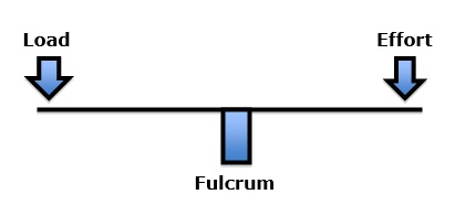 first-class lever, the fulcrum is in between the load and the effort